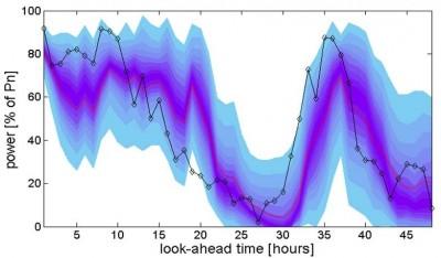 Probabilistic forecast image