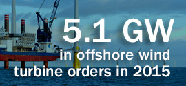 5.1 GW in offshore wind turbine orders in 2015